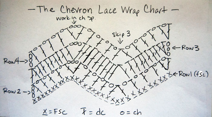 Free Pattern Chevron Lace Wrap