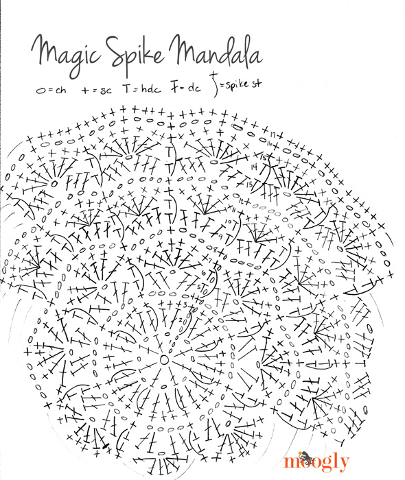 Magic Spike Mandala - free pattern! Makes gorgeous placemats and coasters and more with just one pattern!