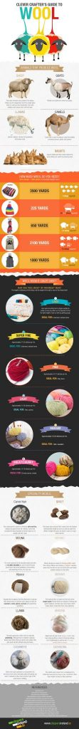 Clever Crafter's Guide to Wool - on Mooglyblog.com