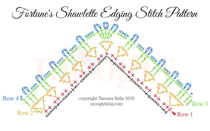 Fortune's Shawlette Edging Chart