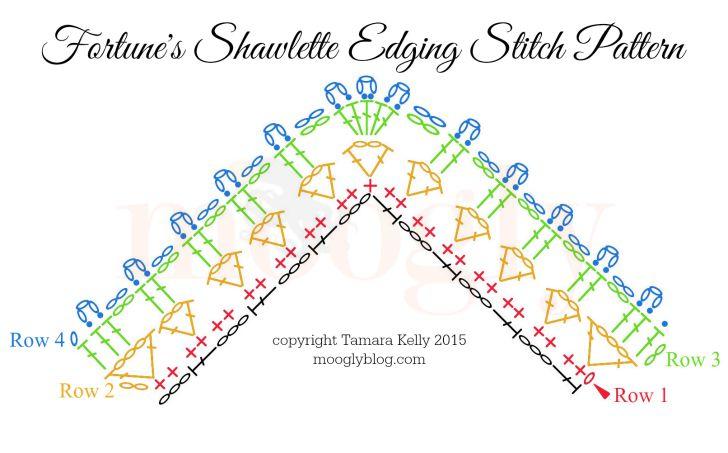 Fortune's Shawlette Edging Chart
