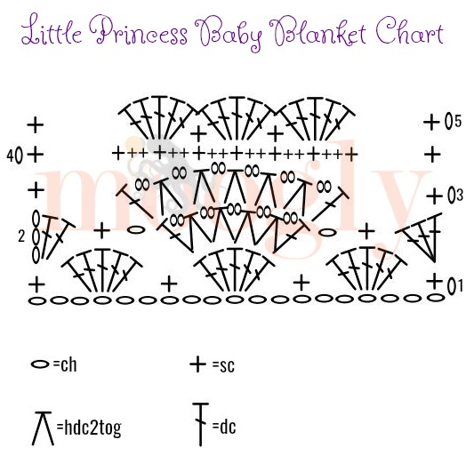 Little Princess Baby Blanket Chart on Moogly