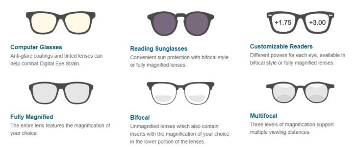Lens Types offered at Readers.com
