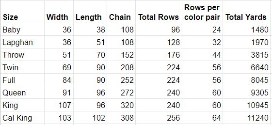 Bright Chevron Borderless Blanket Size Chart