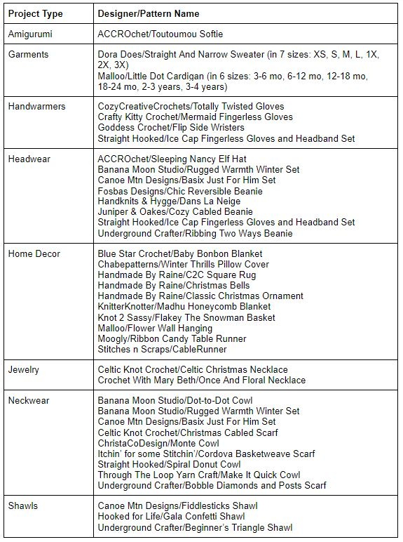 Crochet Head Start on the Holidays Project List